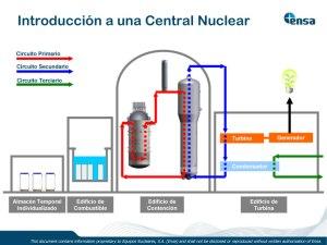 Esquema básico de una central nuclear. Credit: ENSA