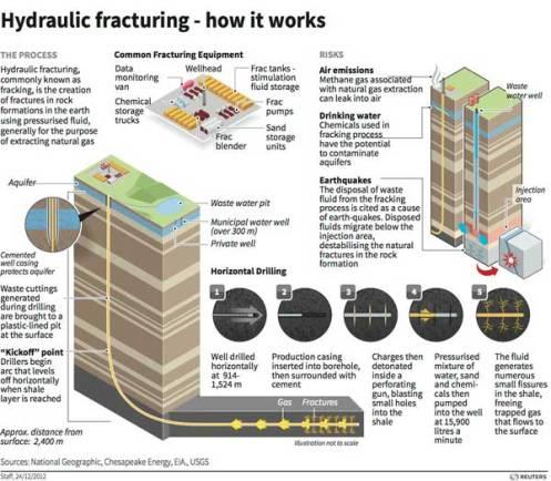 Gráfico explicativo de los riesgos del fracking.