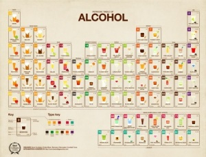 tabla_periodica_alcohol