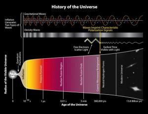 La historia del Universo según los investigadores. Obsérvense en la parte superior la representación de las ondas gravitatorias.